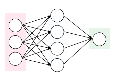 Mixture Density Networks in Chainer